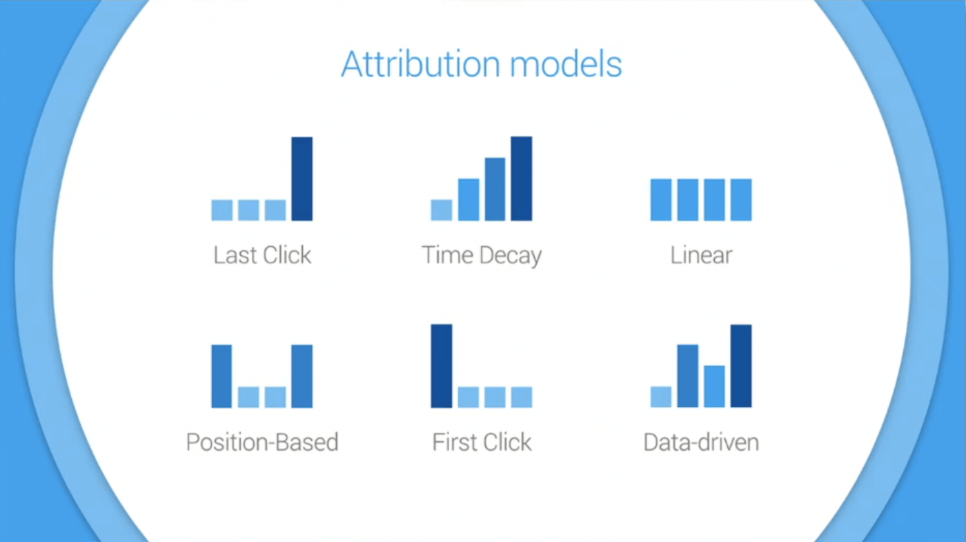 What Is Attribution and Why Is It Important?