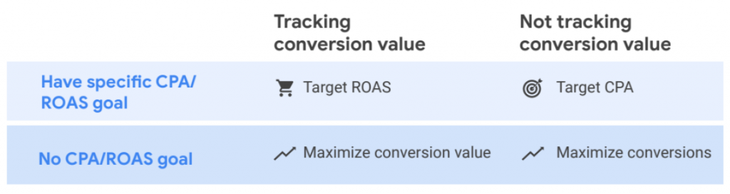 tracking conversion value